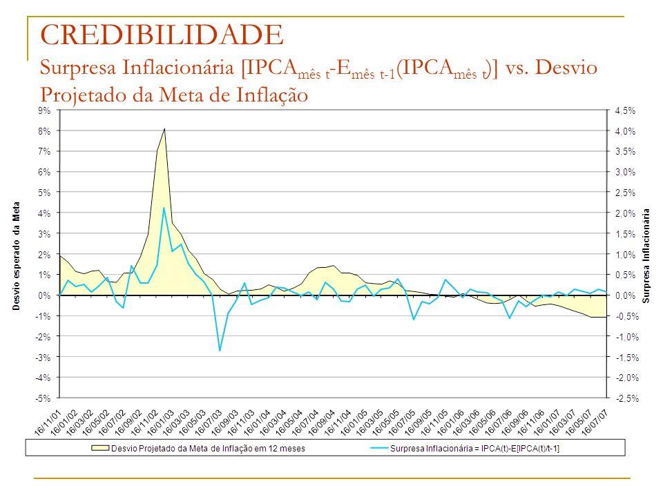 CREDIBILIDADE Surpresa Inflacionária [IPCAmês t-Emês t-1(IPCAmês t)] vs.